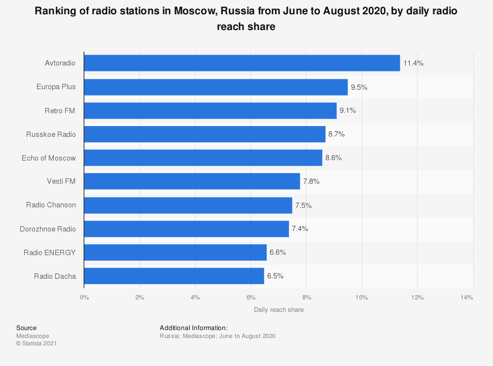 Statistic: Ranking of radio stations in Moscow, Russia from June to August 2020, by daily radio reach share | Statista