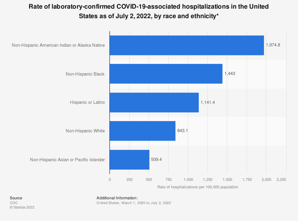 Statistic: Rate of laboratory-confirmed COVID-19-associated hospitalizations in the United States as of July 11, 2020, by race and ethnicity* | Statista