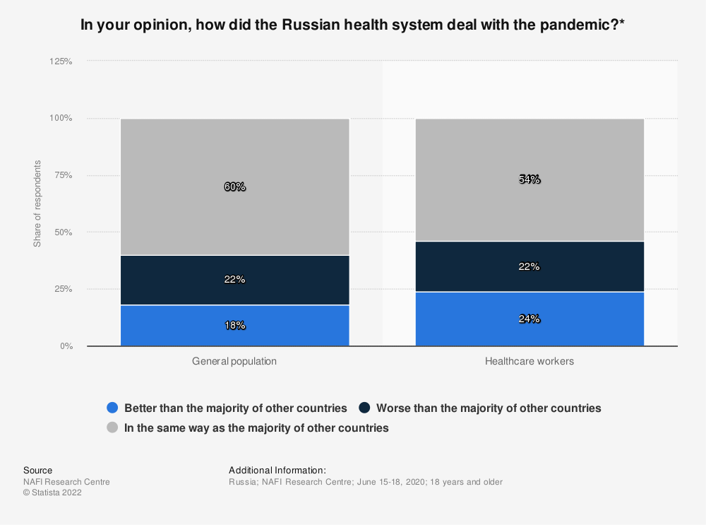 Statistic: In your opinion, how did the Russian health system deal with the pandemic?* | Statista