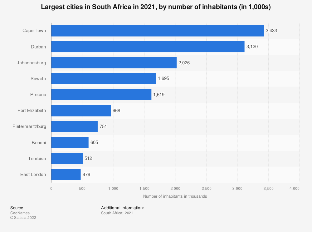 Statistic: Largest cities in South Africa in 2021, by number of inhabitants (in 1,000s) | Statista