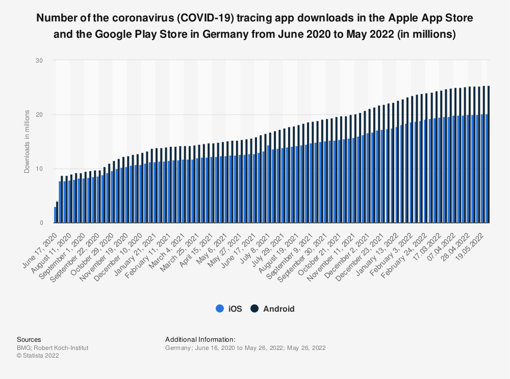 Statistic: Number of the coronavirus (COVID-19) tracing app downloads in the Apple App Store and the Google Play Store in Germany from June 2020 to May 2021 (in millions)   Statista
