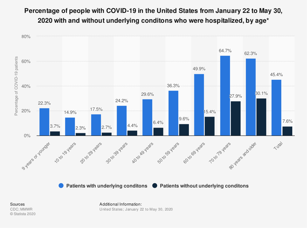 Statistic: Percentage of people with COVID-19 in the United States from January 22 to May 30, 2020 with and without underlying conditons who were hospitalized, by age* | Statista