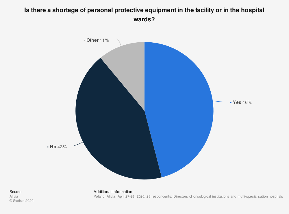 Statistic: Is there a shortage of personal protective equipment in the facility or in the hospital wards?   Statista