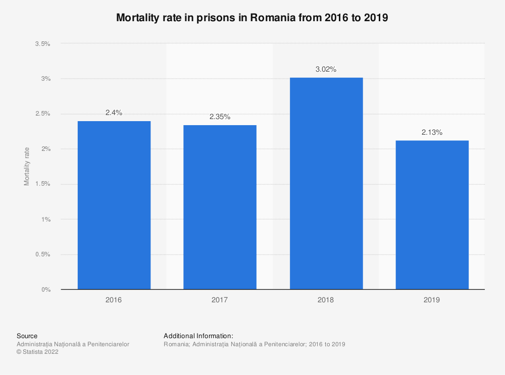 Statistic: Mortality rate in prisons in Romania from 2016 to 2019 | Statista