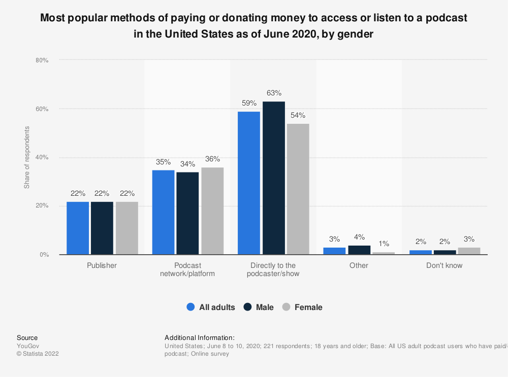 Statistic: Most popular methods of paying or donating money to access or listen to a podcast in the United States as of June 2020, by gender | Statista