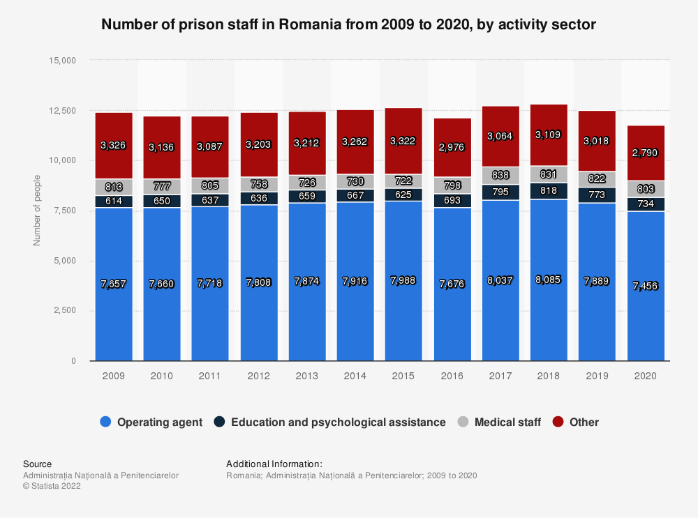 Statistic: Number of prison staff in Romania from 2009 to 2020, by activity sector   Statista