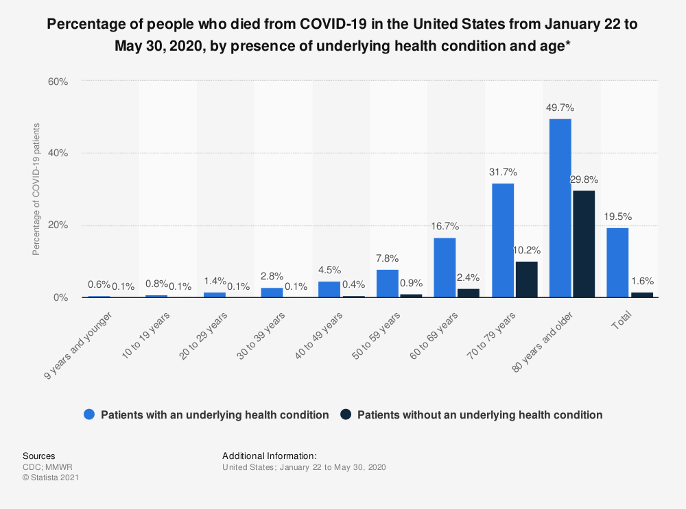 Statistic: Percentage of people who died from COVID-19 in the United States from January 22 to May 30, 2020, by presence of underlying health condition and age* | Statista
