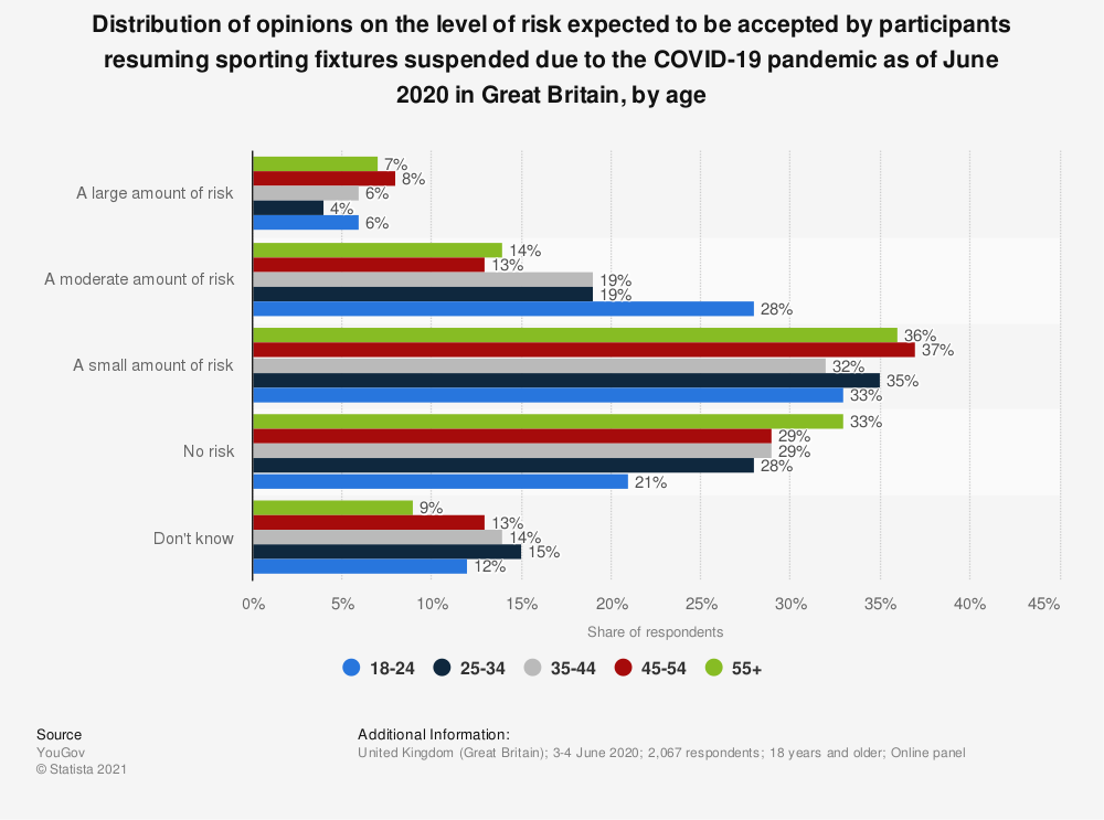 Statistic: Distribution of opinions on the level of risk expected to be accepted by participants resuming sporting fixtures suspended due to the COVID-19 pandemic as of June 2020 in Great Britain, by age | Statista