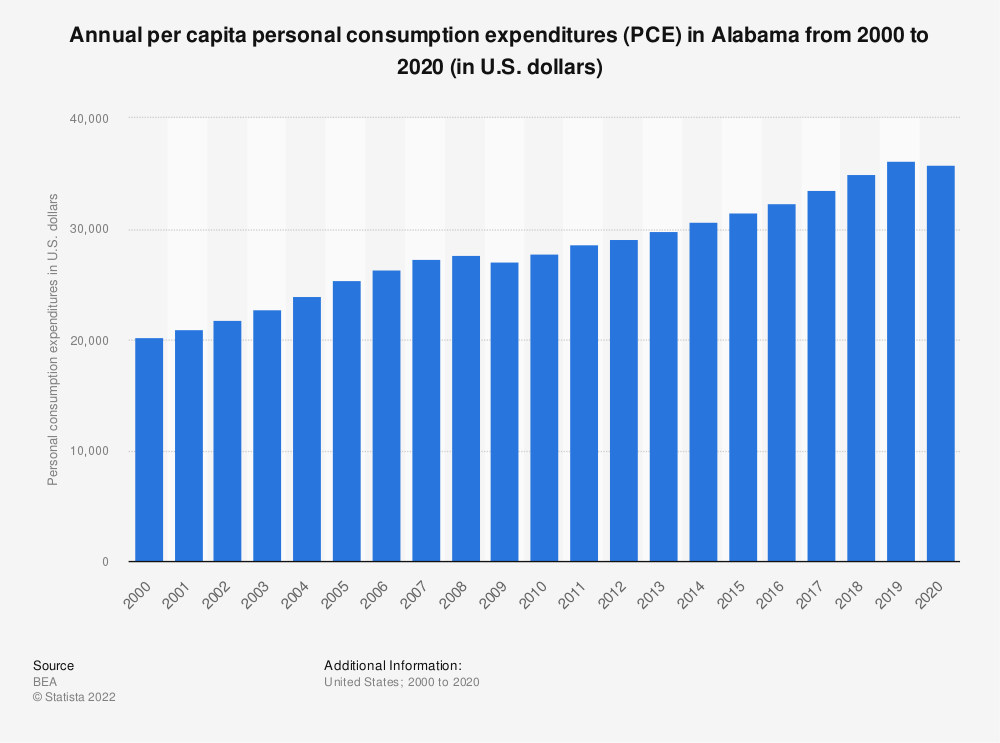 Statistic: Annual per capita personal consumption expenditures (PCE) in Alabama from 2000 to 2019 (in U.S. dollars) | Statista