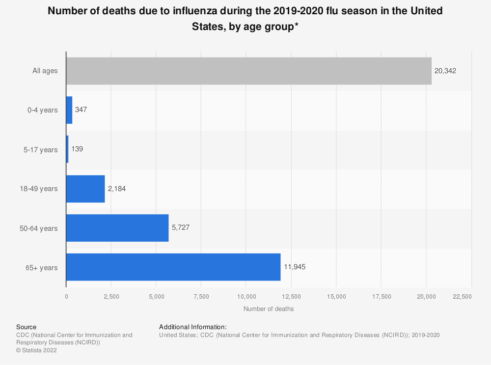 Statistic: Number of deaths due to influenza during the 2018-2019 flu season in the United States, by age group*   Statista