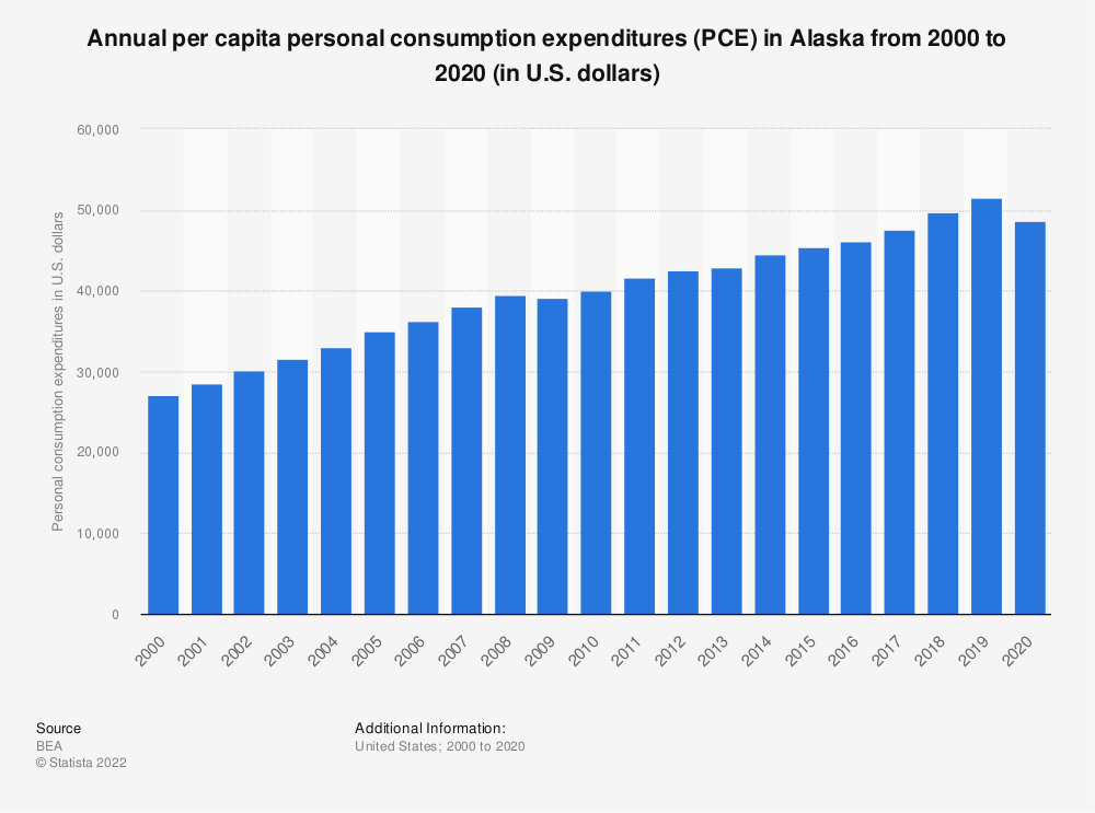 Statistic: Annual per capita personal consumption expenditures (PCE) in Alaska from 2000 to 2019 (in U.S. dollars)   Statista