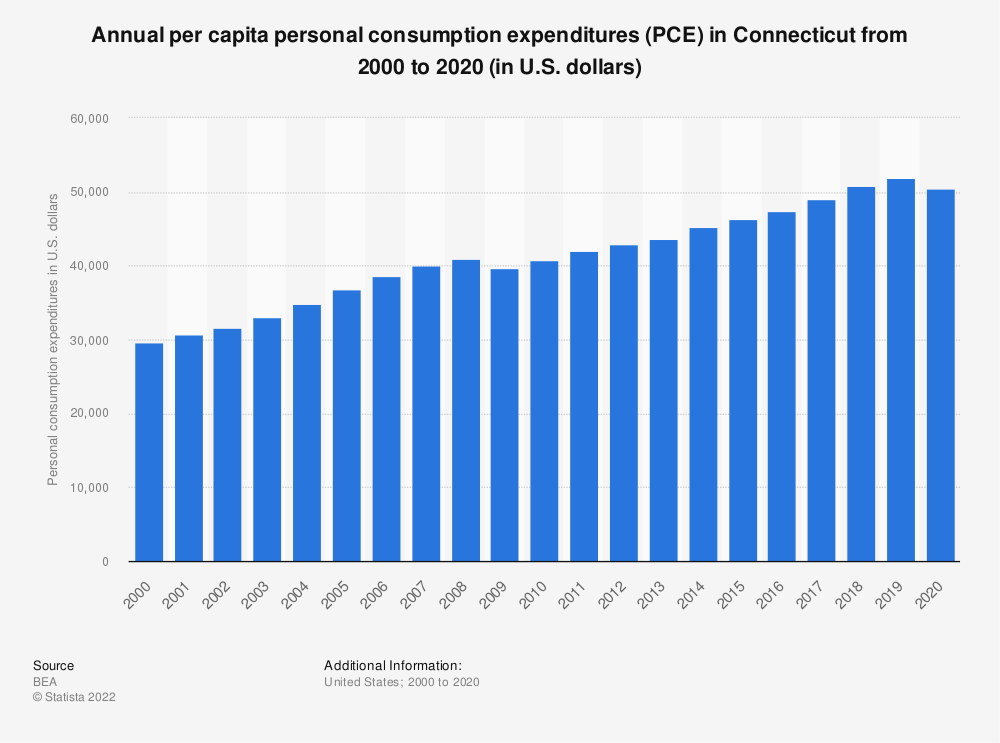 Statistic: Annual per capita personal consumption expenditures (PCE) in Connecticut from 2000 to 2019 (in U.S. dollars)   Statista