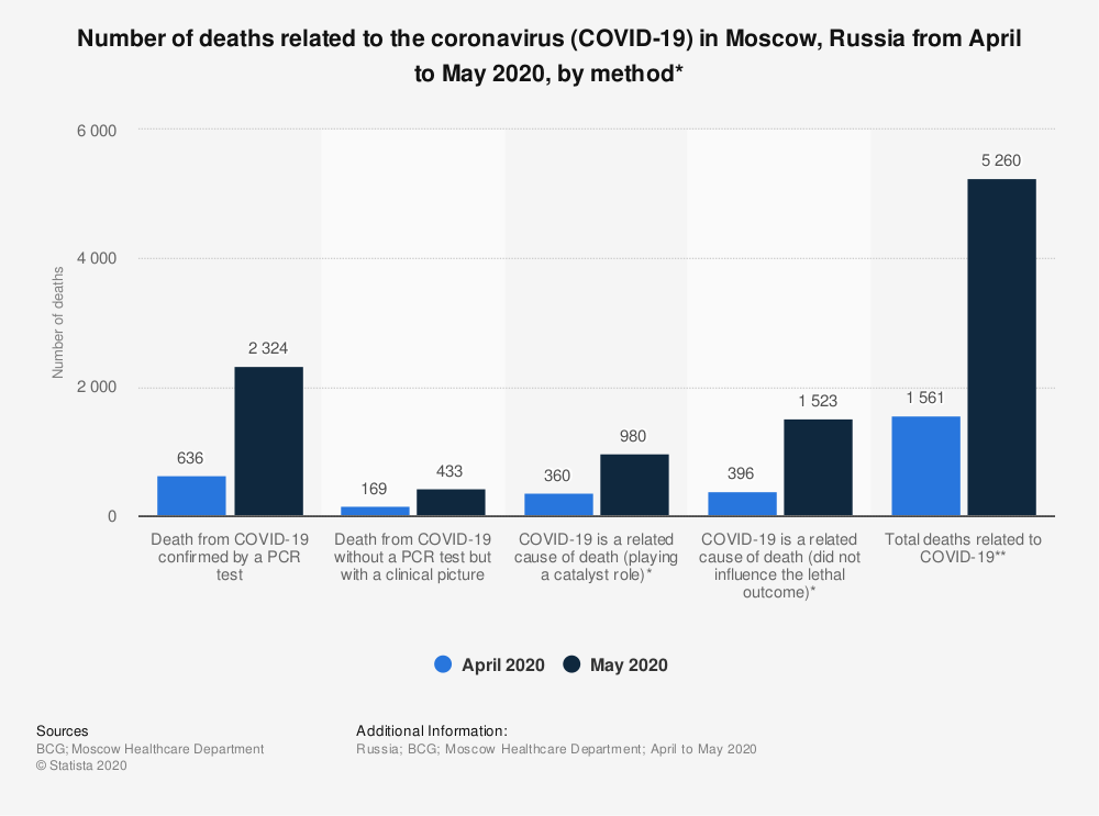 Statistic: Number of deaths related to the coronavirus (COVID-19) in Moscow, Russia from April to May 2020, by method* | Statista