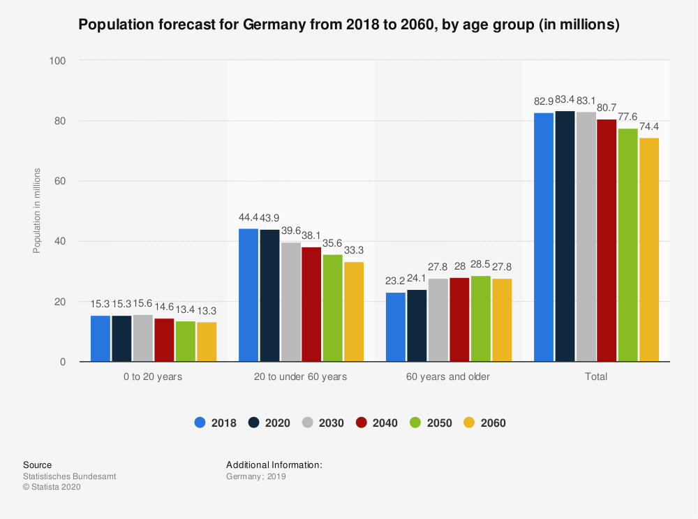 Statistic: Population forecast for Germany from 2018 to 2060, by age group (in millions)   Statista