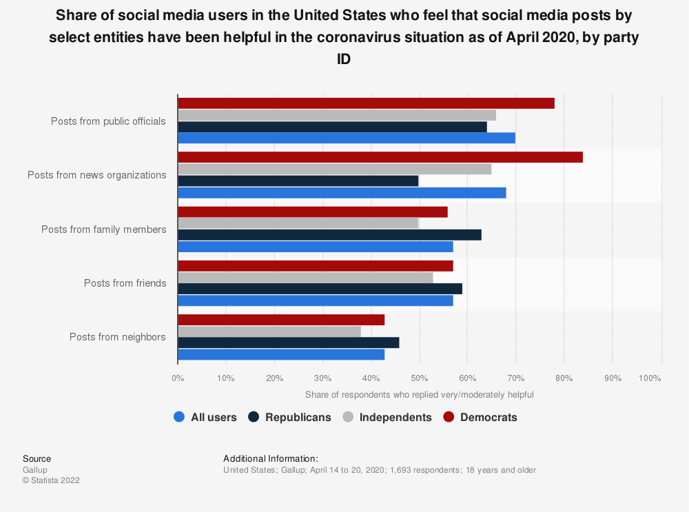 Statistic: Share of social media users in the United States who feel that social media posts by select entities have been helpful in the coronavirus situation as of April 2020, by party ID | Statista