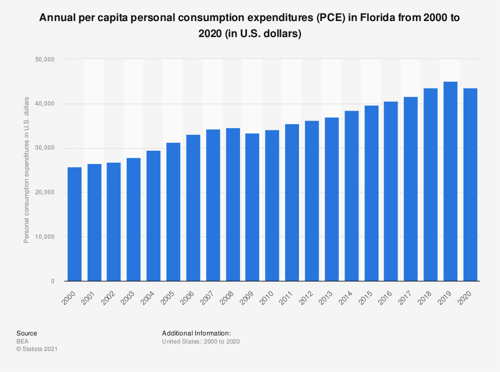 Statistic: Annual per capita personal consumption expenditures (PCE) in Florida from 2000 to 2019 (in U.S. dollars)   Statista
