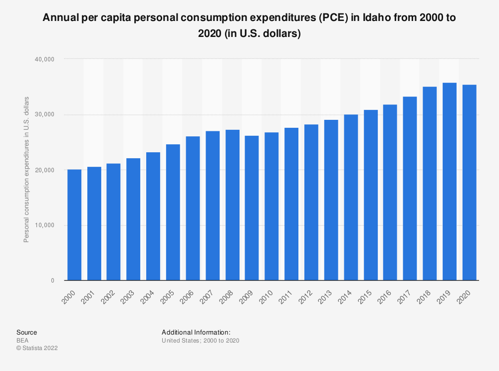 Statistic: Annual per capita personal consumption expenditures (PCE) in Idaho from 2000 to 2019 (in U.S. dollars)   Statista