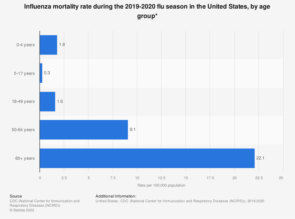 Statistic: Influenza mortality rate during the 2018-2019 flu season in the United States, by age group* | Statista