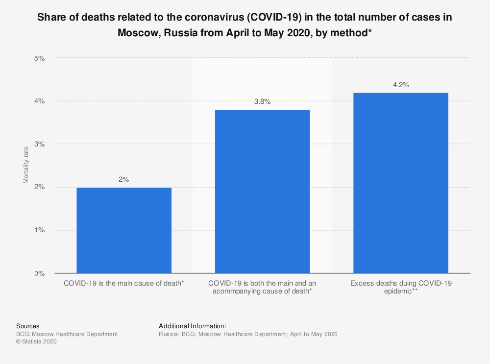 Statistic: Share of deaths related to the coronavirus (COVID-19) in the total number of cases in Moscow, Russia from April to May 2020, by method*   Statista