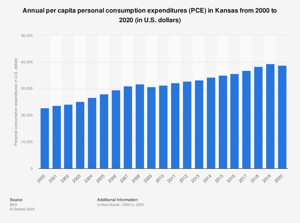 Statistic: Annual per capita personal consumption expenditures (PCE) in Kansas from 2000 to 2019 (in U.S. dollars) | Statista