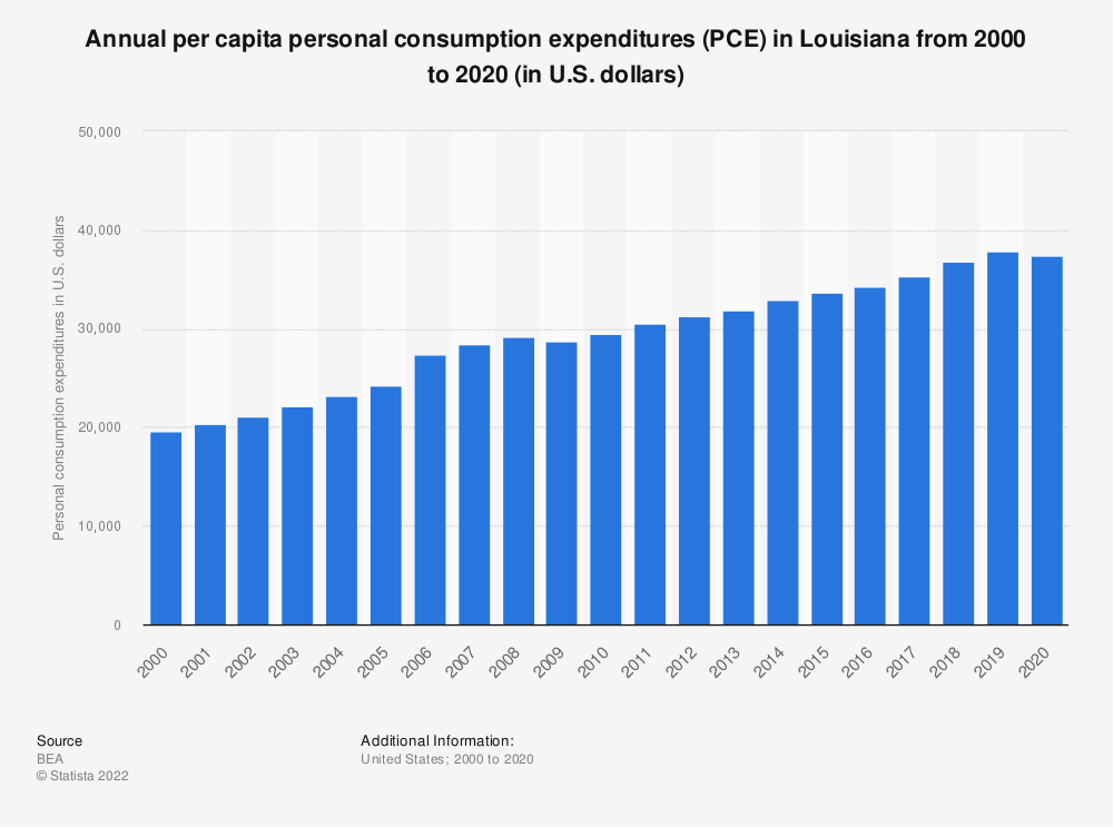 Statistic: Annual per capita personal consumption expenditures (PCE) in Louisiana from 2000 to 2019 (in U.S. dollars) | Statista