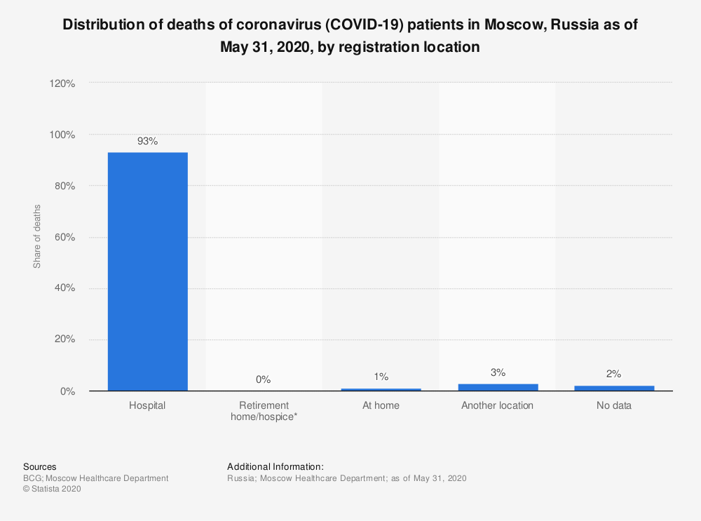 Statistic: Distribution of deaths of coronavirus (COVID-19) patients in Moscow, Russia as of May 31, 2020, by registration location | Statista