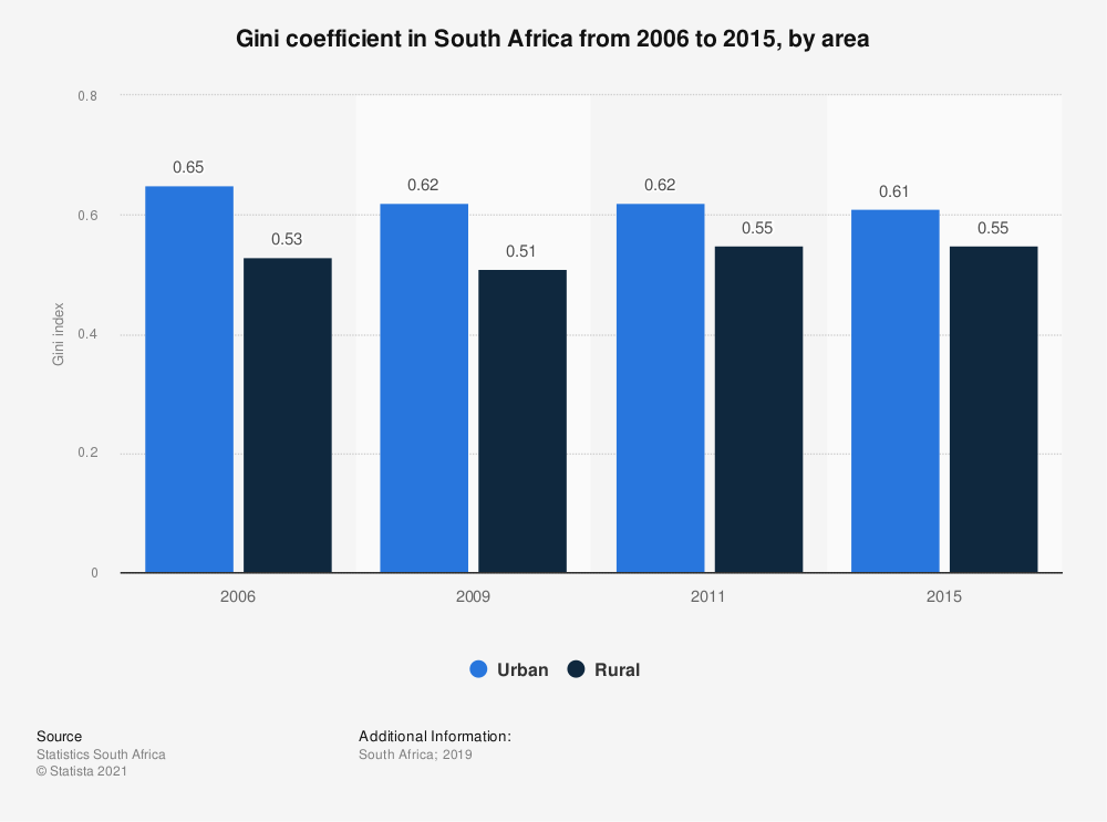 Statistic: Gini coefficient in South Africa from 2006 to 2015, by area   Statista