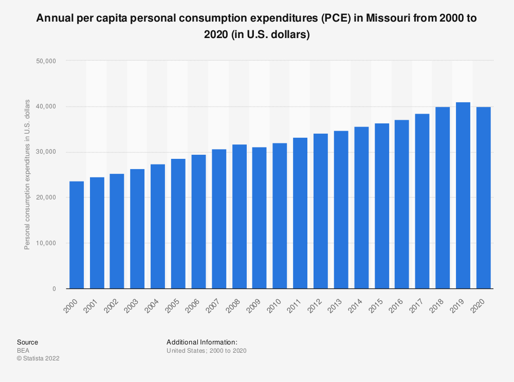 Statistic: Annual per capita personal consumption expenditures (PCE) in Missouri from 2000 to 2019 (in U.S. dollars)   Statista