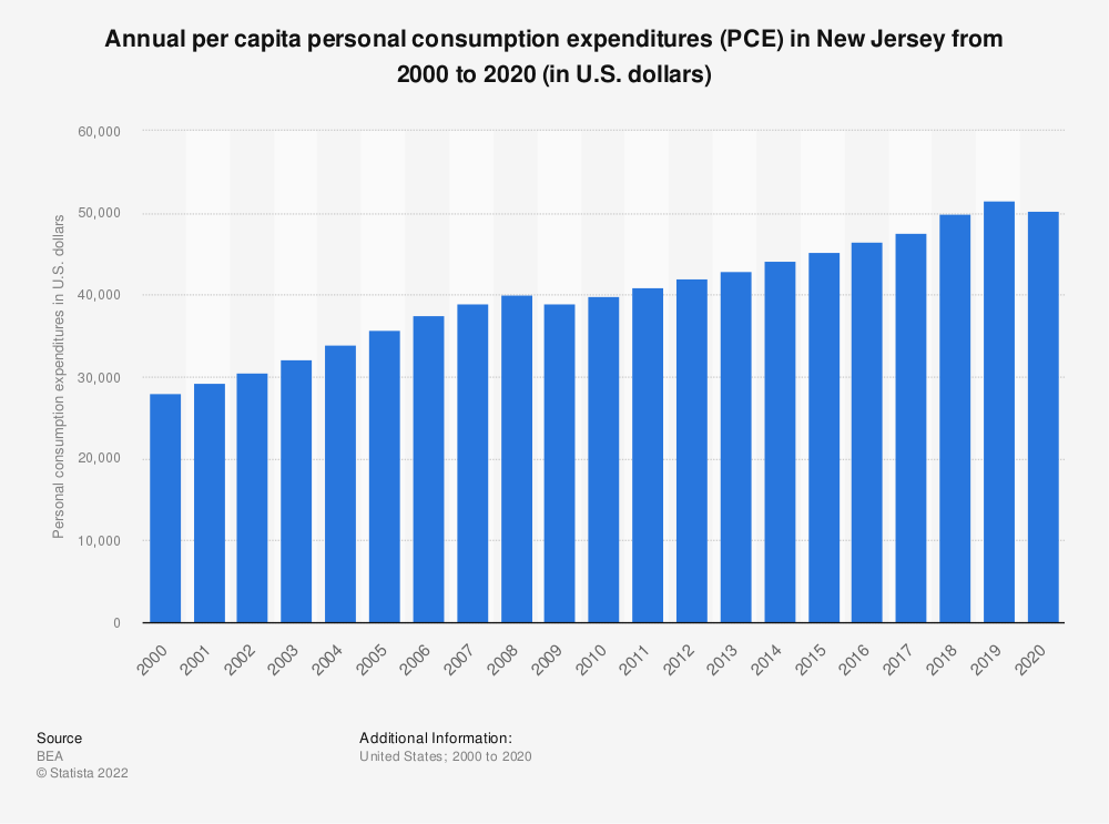Statistic: Annual per capita personal consumption expenditures (PCE) in New Jersey from 2000 to 2019 (in U.S. dollars) | Statista