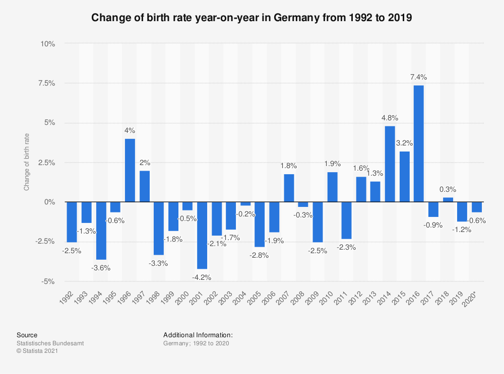 Statistic: Change of birth rate year-on-year in Germany from 1992 to 2019 | Statista