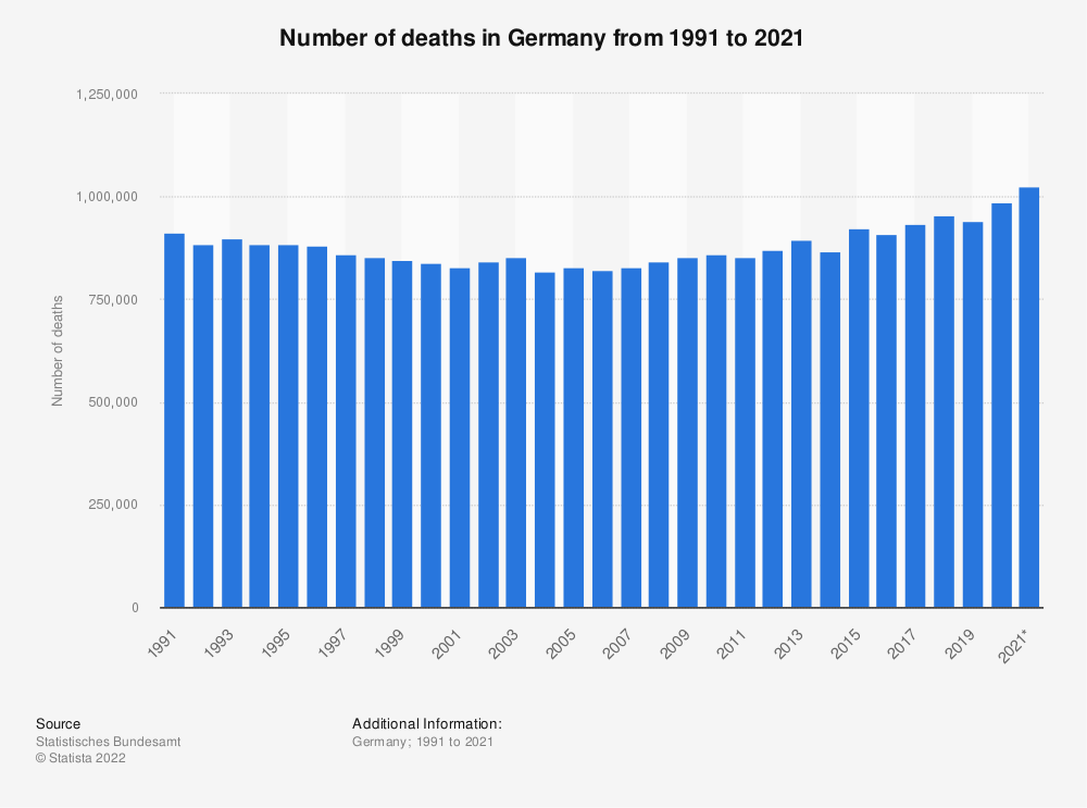 Statistic: Number of deaths in Germany from 1991 to 2020 | Statista