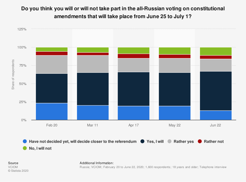 Statistic: Do you think you will or will not take part in the all-Russian voting on constitutional amendments that will take place from June 25 to July 1? | Statista