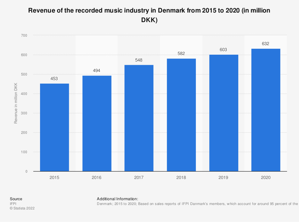 Statistic: Revenue of the recorded music industry in Denmark from 2015 to 2019 (in million DKK) | Statista