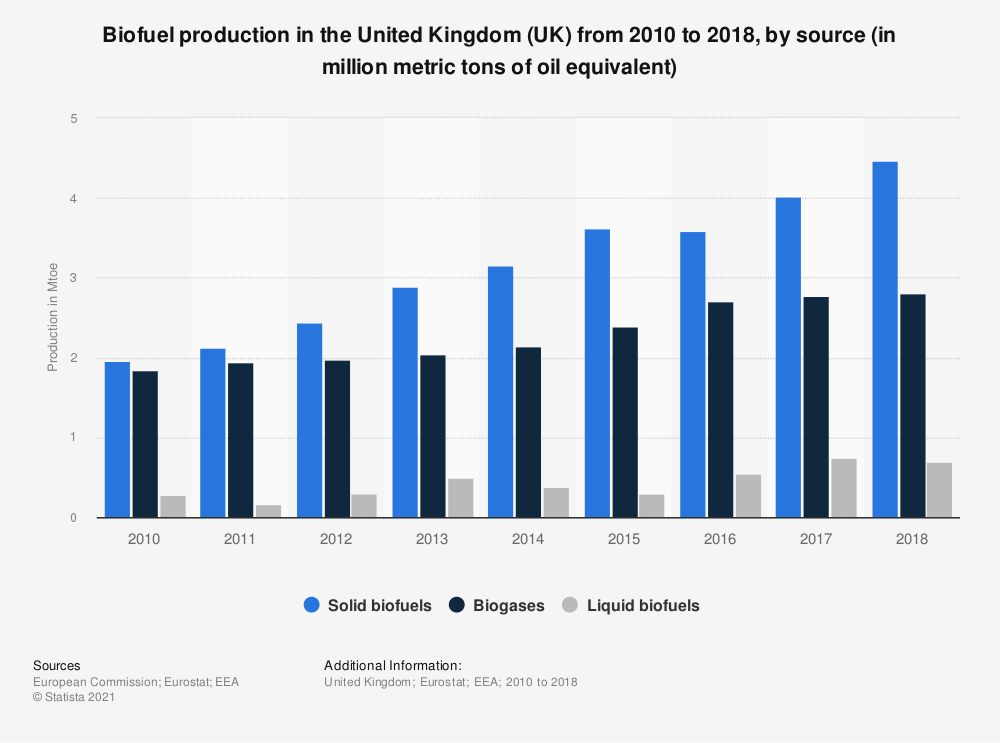 Statistic: Biofuel production in the United Kingdom (UK) from 2010 to 2018, by source (in million metric tons of oil equivalent) | Statista