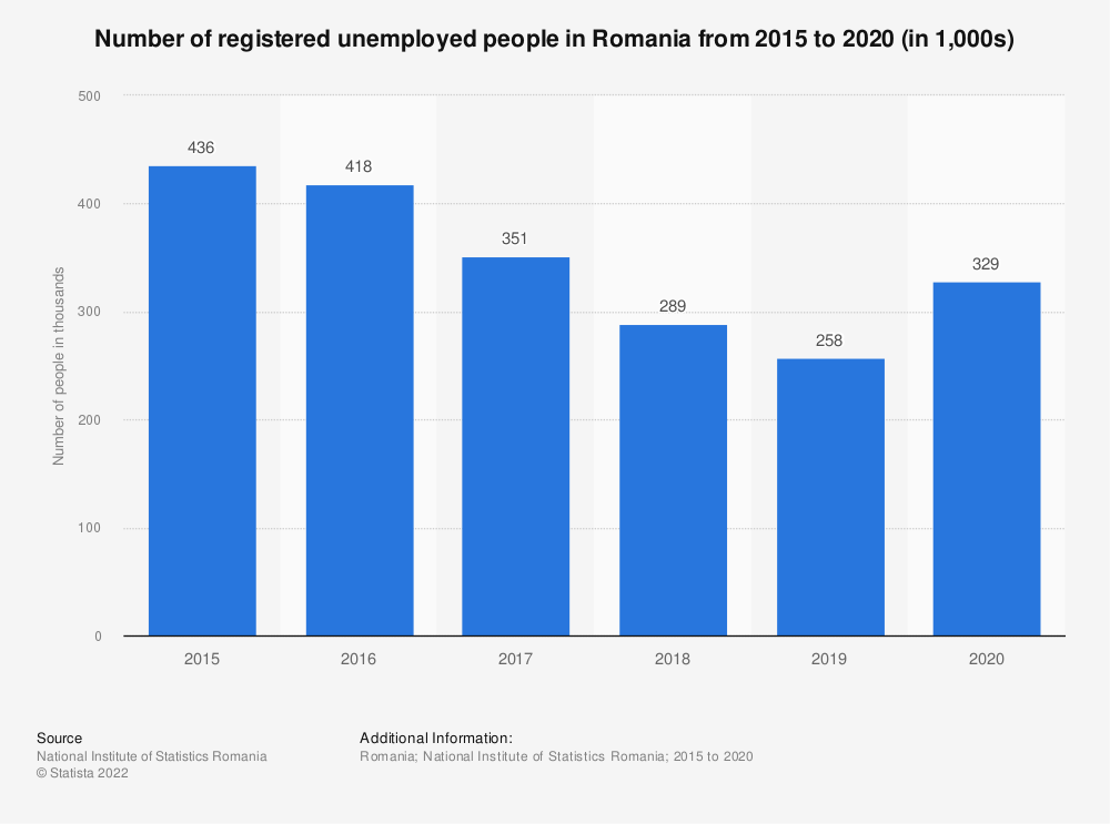 Statistic: Number of registered unemployed people in Romania from 2015 to 2020 (in 1,000s) | Statista