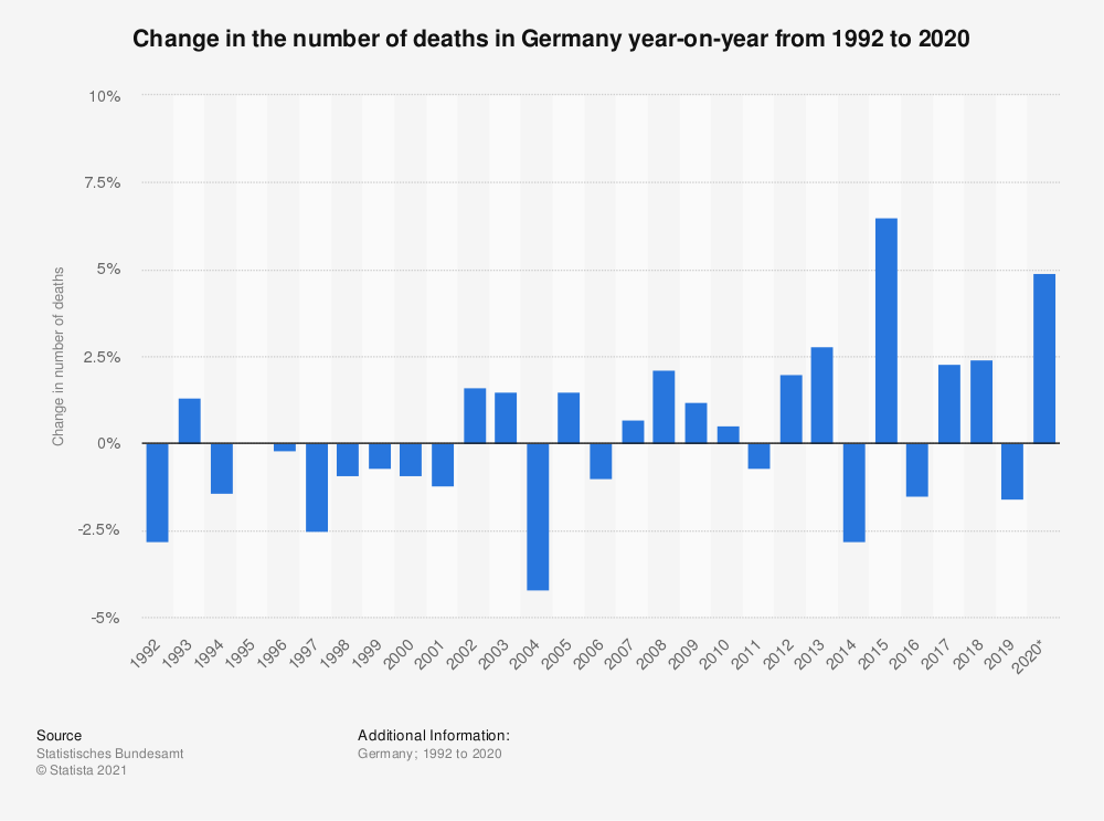 Statistic: Change in the number of deaths in Germany year-on-year from 1992 to 2019 | Statista