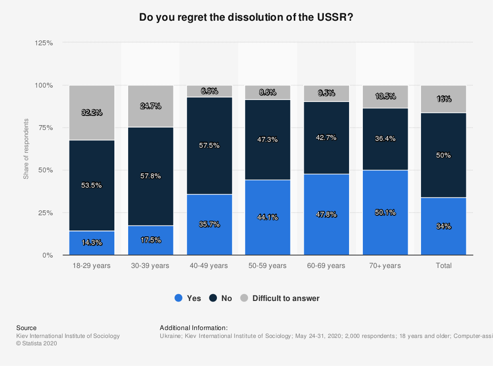 Statistic: Do you regret the dissolution of the USSR? | Statista