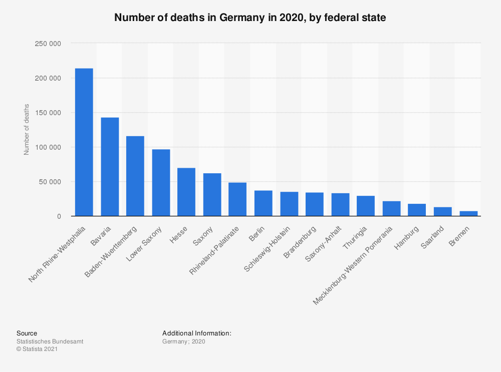 Statistic: Number of deaths in Germany in 2019, by federal state | Statista