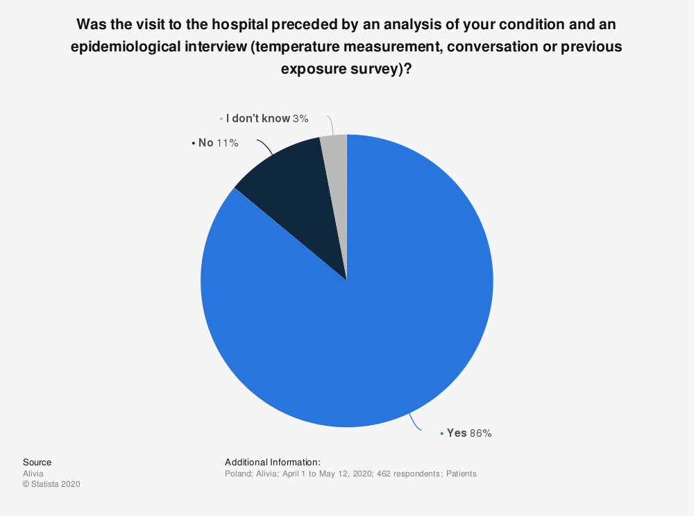 Statistic: Was the visit to the hospital preceded by an analysis of your condition and an epidemiological interview (temperature measurement, conversation or previous exposure survey)? | Statista