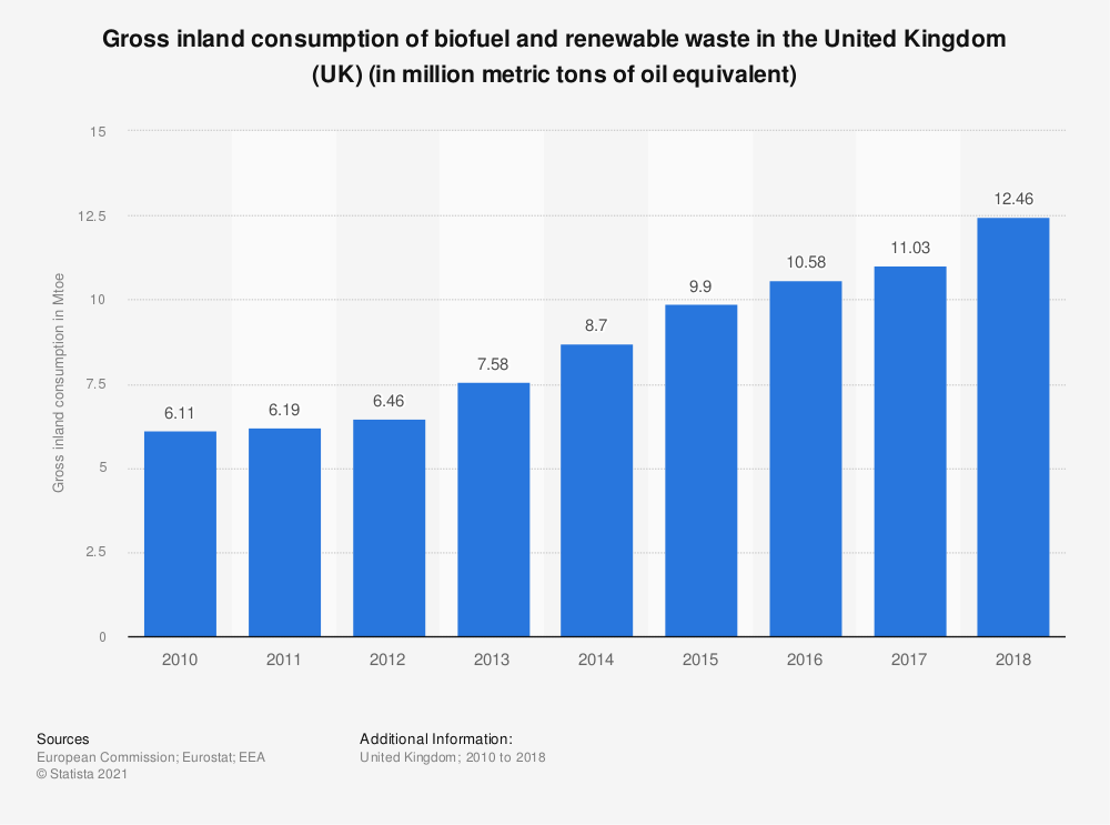 Statistic: Gross inland consumption of biofuel and renewable waste in the United Kingdom (UK) (in million metric tons of oil equivalent) | Statista