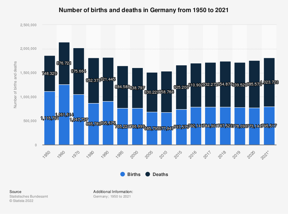 Statistic: Number of births and deaths in Germany from 1950 to 2019 | Statista