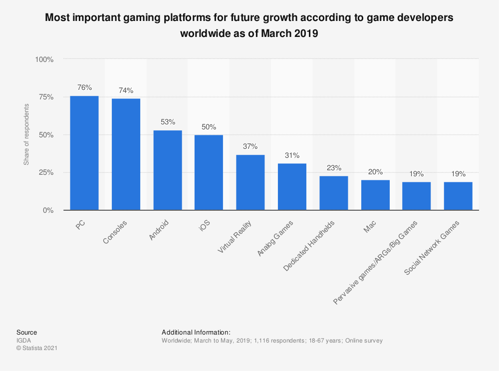 Statistic: Most important gaming platforms for future growth according to game developers worldwide as of March 2019  | Statista