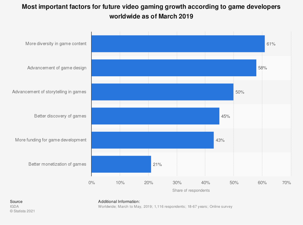 Statistic: Most important factors for future video gaming growth according to game developers worldwide as of March 2019  | Statista