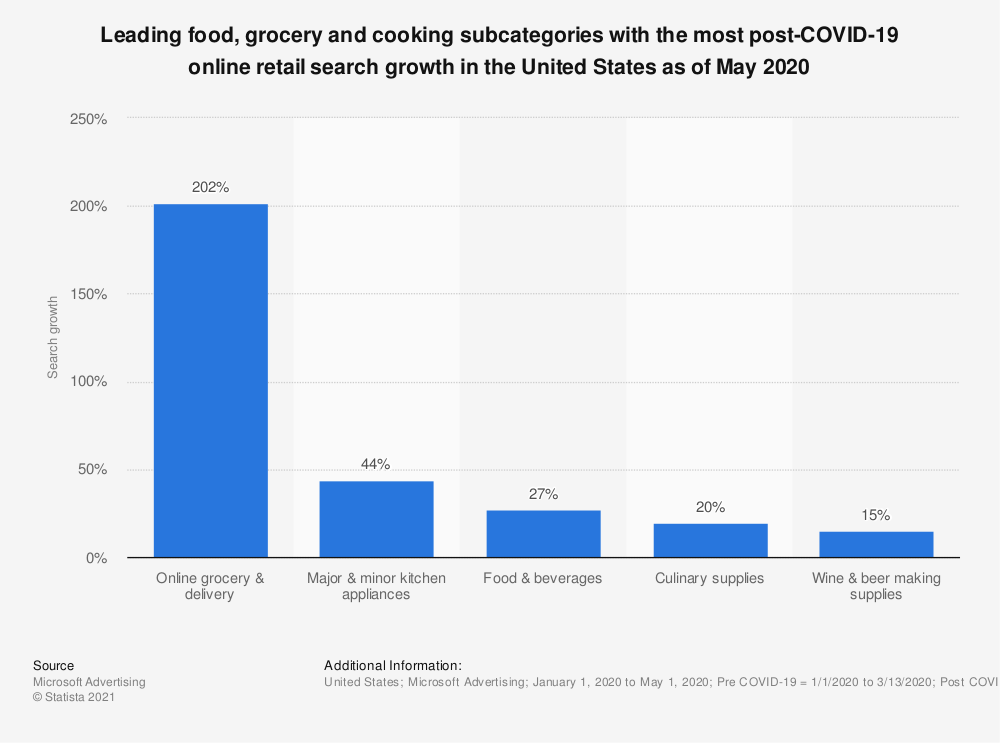 Statistic: Leading food, grocery and cooking subcategories with the most post-COVID-19 online retail search growth in the United States as of May 2020  | Statista