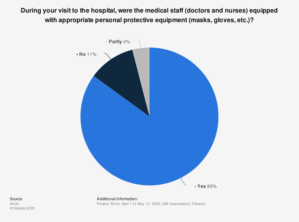 Statistic: During your visit to the hospital, were the medical staff (doctors and nurses) equipped with appropriate personal protective equipment (masks, gloves, etc.)? | Statista