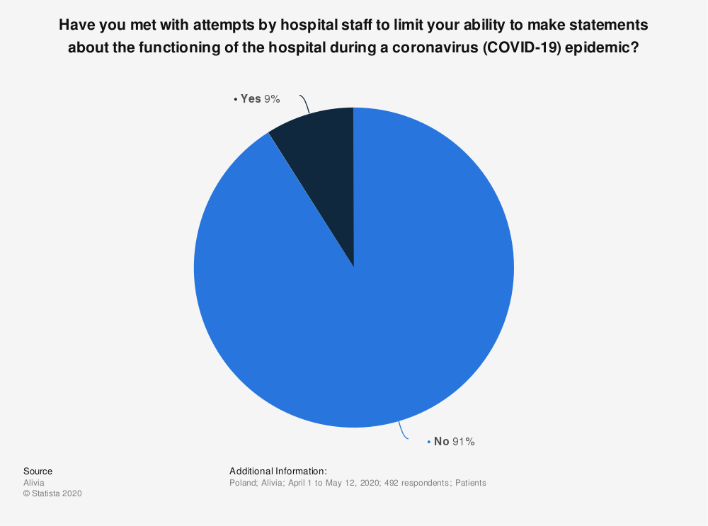 Statistic: Have you met with attempts by hospital staff to limit your ability to make statements about the functioning of the hospital during a coronavirus (COVID-19) epidemic? | Statista