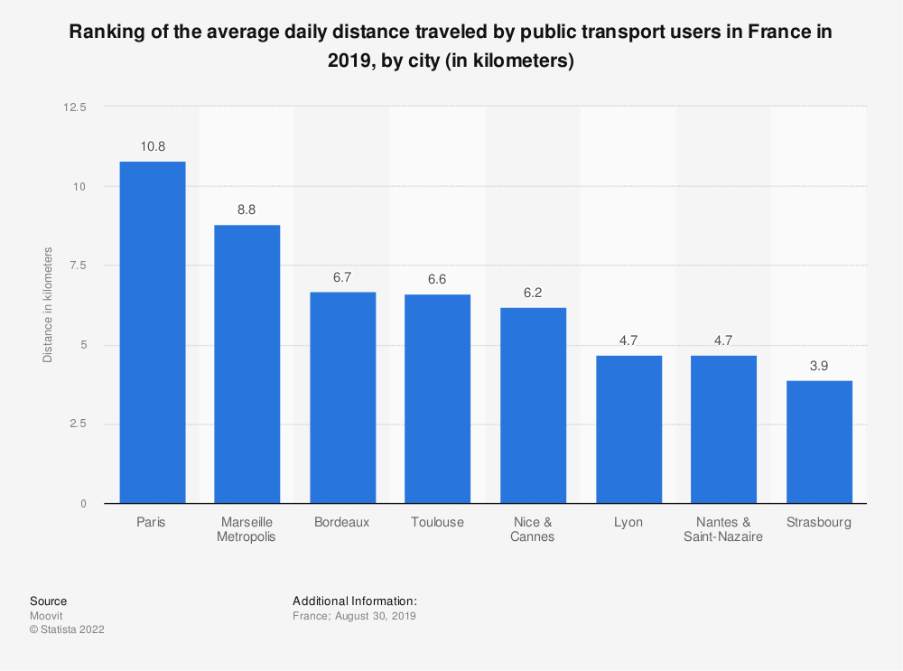 Statistic: Ranking of the average daily distance traveled by public transport users in France in 2019, by city (in kilometers) | Statista