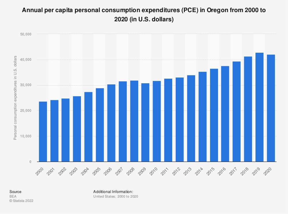 Statistic: Annual per capita personal consumption expenditures (PCE) in Oregon from 2000 to 2019 (in U.S. dollars) | Statista