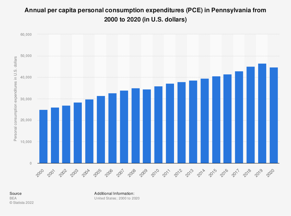 Statistic: Annual per capita personal consumption expenditures (PCE) in Pennsylvania from 2000 to 2019 (in U.S. dollars) | Statista