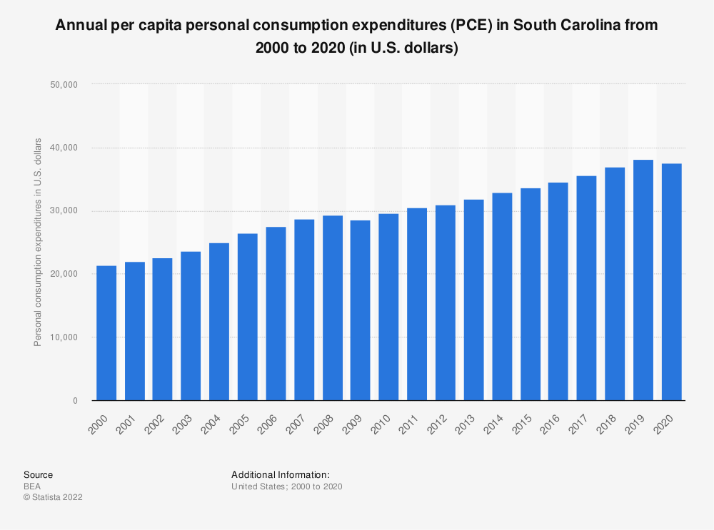 Statistic: Annual per capita personal consumption expenditures (PCE) in South Carolina from 2000 to 2019 (in U.S. dollars)   Statista